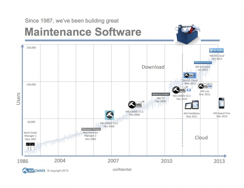 Maintenance Assistant CMMS Software history